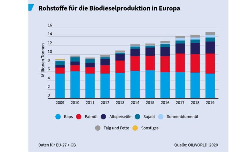 Anteile Rohstoffe für Biodiesel in Europa