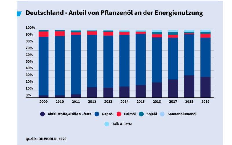 Anteil an der Biodieselproduktion in Deutschland